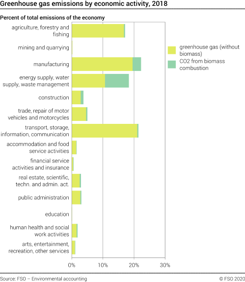 Greenhouse gases by economic acitivity, 2018
