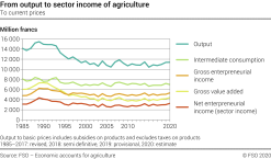 From output to sector income of agriculture