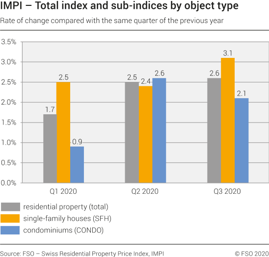 Total index and sub-indices by object type, rate of change compared with the same quarter of the previous year, 1st quarter 2020 - 3rd quarter 2020