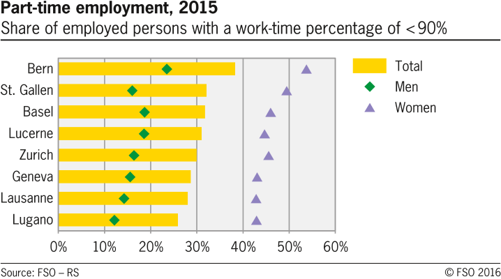 Part-time employment in selected swiss cities