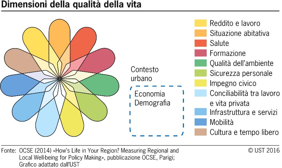 Indicatori Qualita Della Vita Ufficio Federale Di Statistica