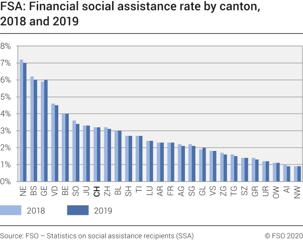FSA: Financial social assistance rate by canton, 2018 and 2019