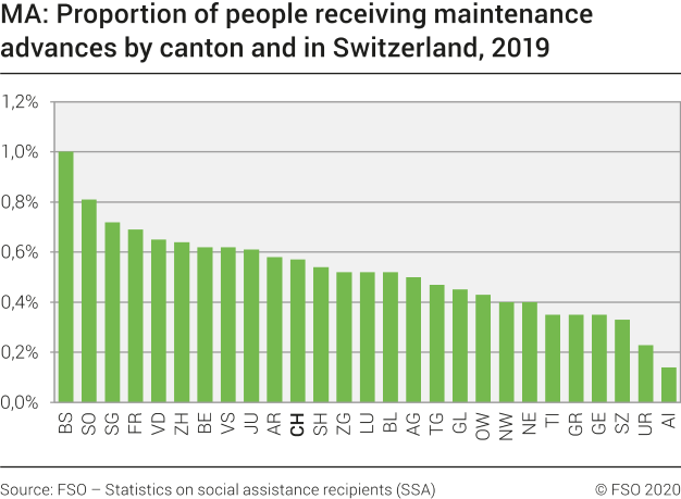 MA: Proportion of people receiving maintenance advances by canton and in Switzerland