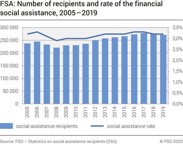 FSA: Number of recipients and rate of the financial social assistance, 2005-2019