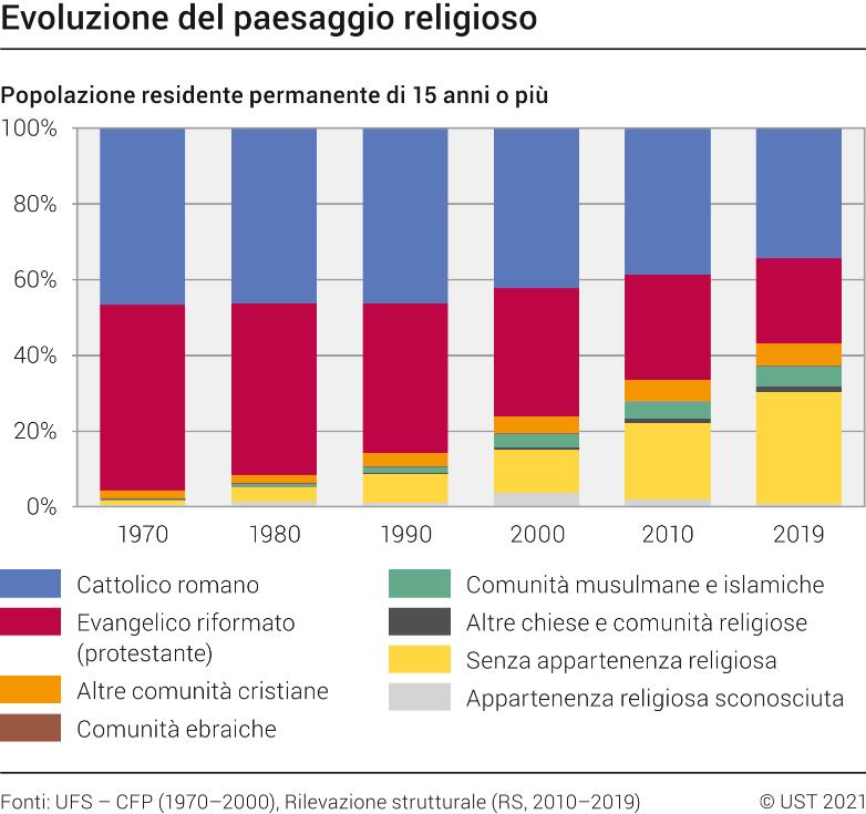 Cartina Del Mondo Con Le Diverse Religioni.Religioni Ufficio Federale Di Statistica