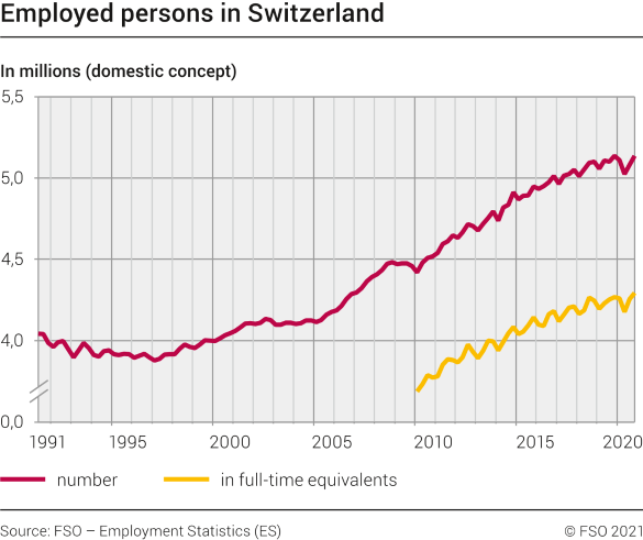Employed persons in Switzerland