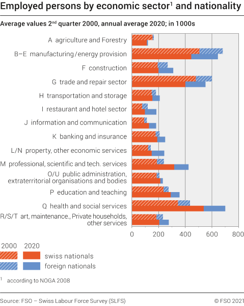Employed persons by economic sector and nationality