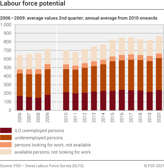Labour force potential