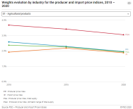 Weights evolution by industry for the producer and import price indices, 2010 - 2020