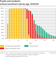 Pupils and students: school enrolment rate by age