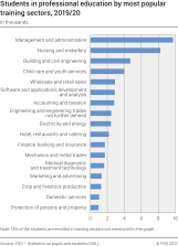 Students in professional education by most popular training sectors