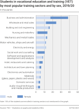 Students in vocational education and training (VET) by most popular training sectors and by gender