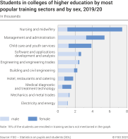 Students in colleges of higher education by most popular training sectors and by gender
