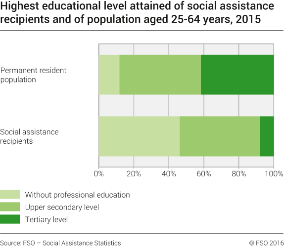 Highest educational level attained of social assistance recipients and of population aged 25-64 years, in Switzerland