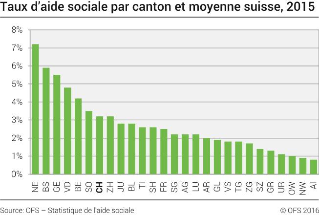 taux d 39 aide sociale par canton et moyenne suisse 2015 diagramme. Black Bedroom Furniture Sets. Home Design Ideas