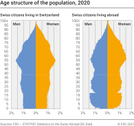 Age structure of the population, 2020