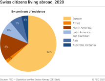 Swiss citizens living abroad, 2020