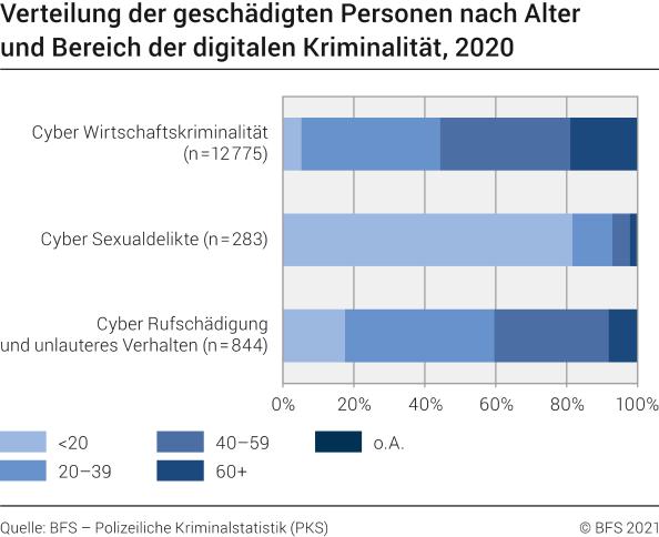 Verteilung der geschädigten Personen nach Alter und Bereich der digitalen Kriminalität