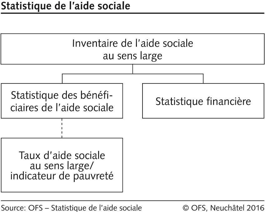 Schéma Statistique De Laide Sociale Bild