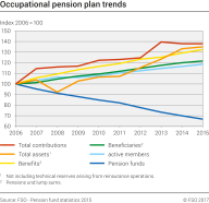 Occupational pension plan trends