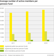 Average number of active members per pension fund