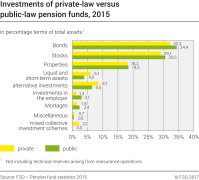Investments of private-law versus public-law pension funds, 2015