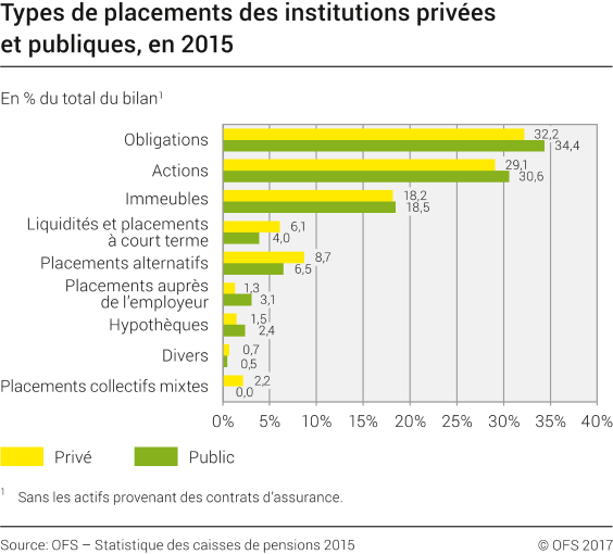 Types de placements des institutions privées et publiques, en 2015