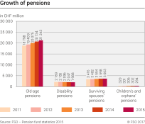 Growth of pensions