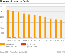 Number of pension funds