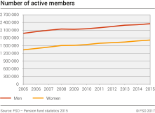 Number of active members