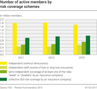Number of active members by risk coverage schemes