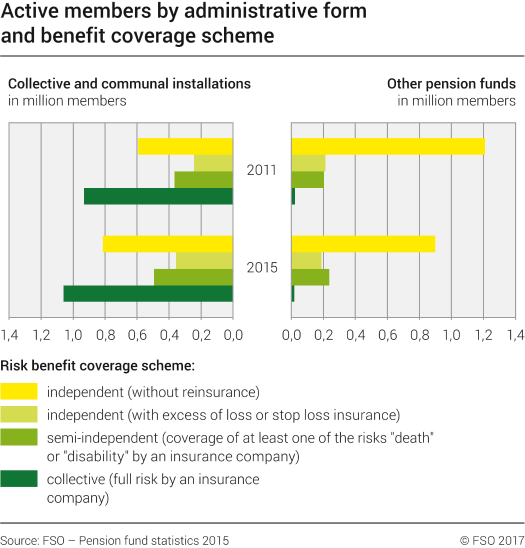 Active members by administrative form and benefit coverage scheme