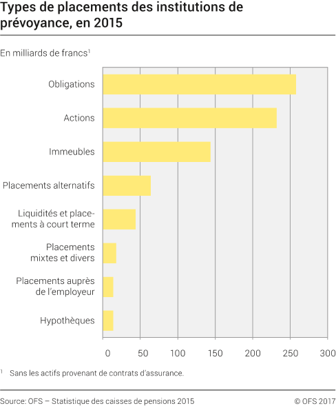 Type de placements des institutions de prévoyance, en 2015