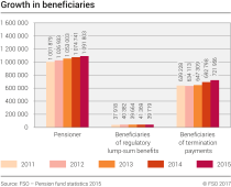 Growth in beneficiaries