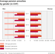 Average pension annuities by gender (in CHF)