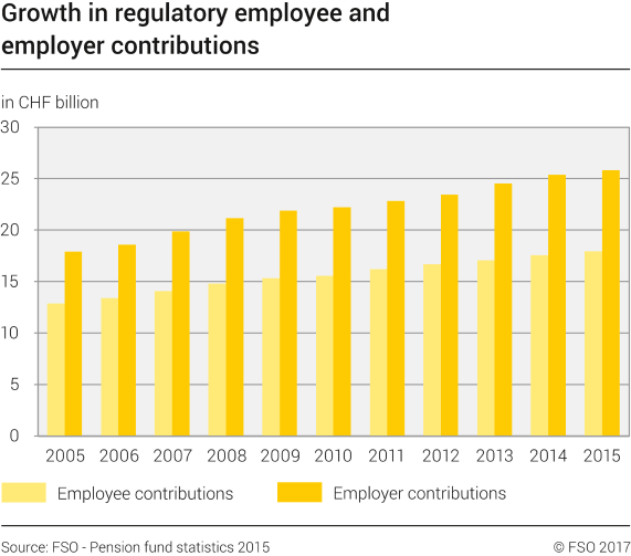 Growth in regulatory employee and employer contributions