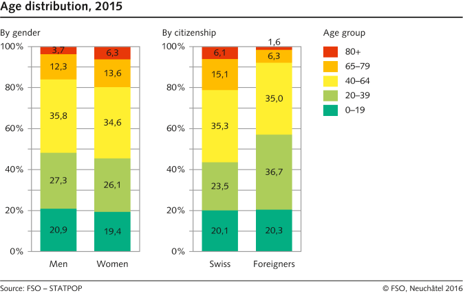 Age distribution by gender and nationality