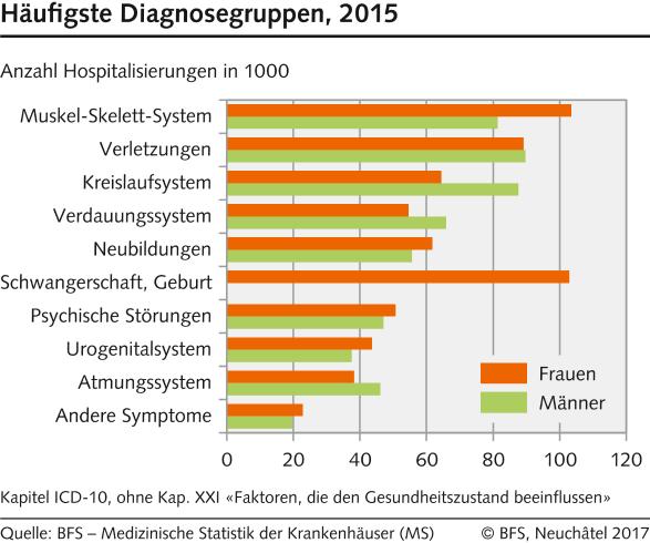 Hospitalisierungen: Häufigste Diagnosegruppen - 2015 | Diagramm |