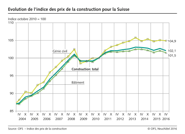 evolution de l 39 indice des prix de la construction pour la suisse 1 diagram. Black Bedroom Furniture Sets. Home Design Ideas