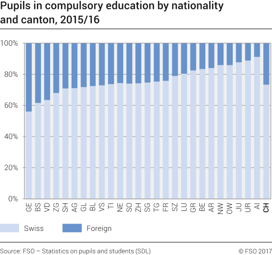 Pupils in compulsory education by nationality and canton