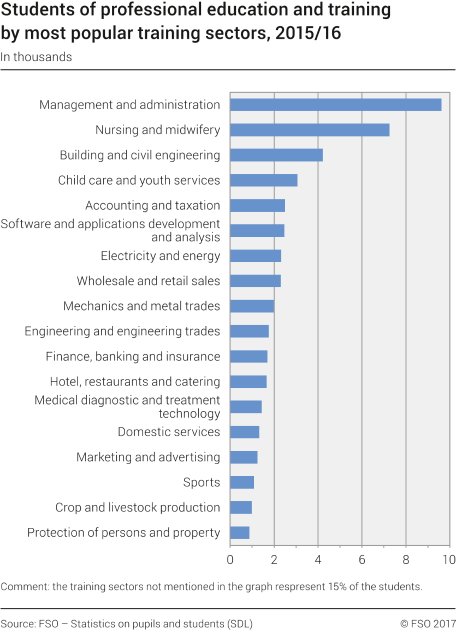 Students of professional education and training by most popular training sectors