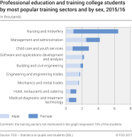 Professional education and training college students by most popular training sectors and by sex