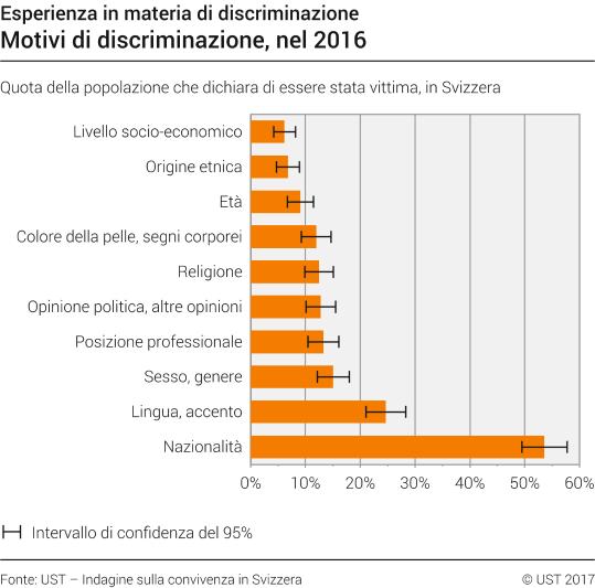 Motivi di discriminazione - 2016  ebd02e83a306