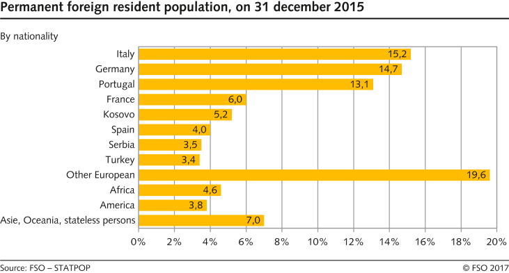 Permanent foreign resident population