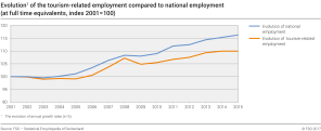 Evolution of the tourism-related employment compared to national employment (at full time eauivalents, index 2001 =100)