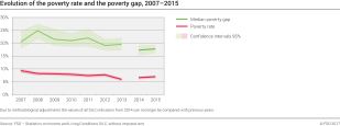 Evolution of the poverty rate and the poverty gap