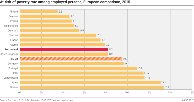 At-risk-of-poverty rate among employed persons, European comparison