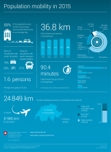 Population mobility 2015 - Infographic
