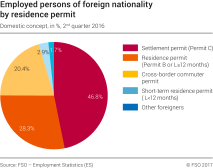 Employed persons of foreign origin according to category of work permit