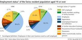 Employment status of the Swiss resident population aged 15 or over